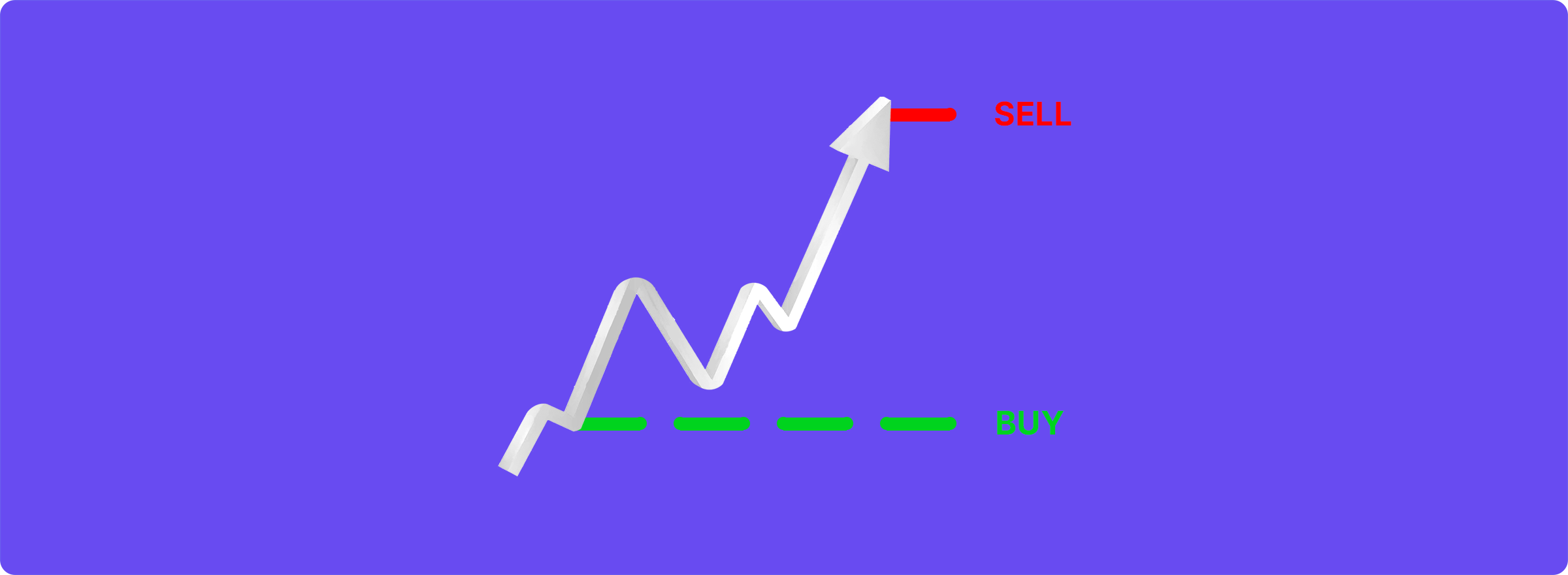 Limit Buy / Limit Sell